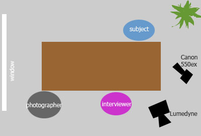 The layout of small conference room where the interview took place.